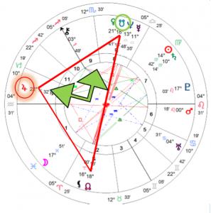 horoscoop met hobbelplaneet